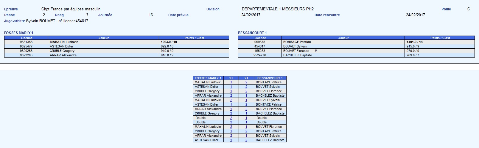 Fosses Bessancourt